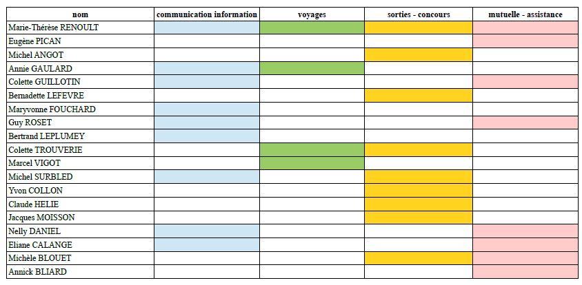 Commissions ampro 2018 19