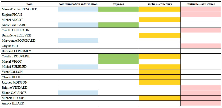 Commissions ca 2020